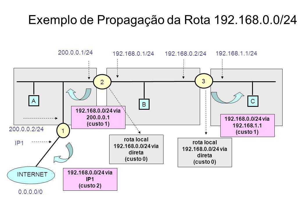 Exemplo de Propagação da Rota 192.168.0.0/24