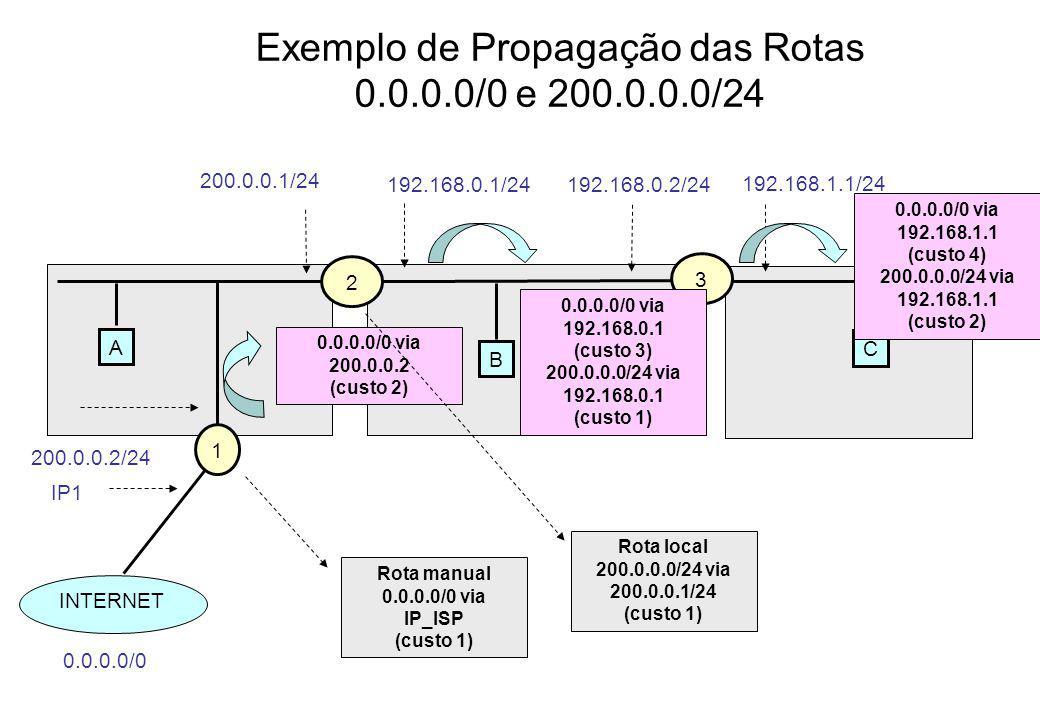Exemplo de Propagação das Rotas 0.0.0.0/0 e 200.0.0.0/24