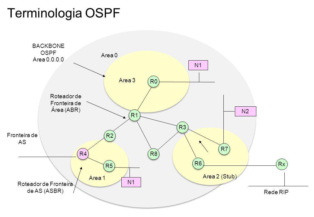 Terminologia OSPF BACKBONE OSPF Area 0.0.0.0 Area 0 N1 Area 3 R0