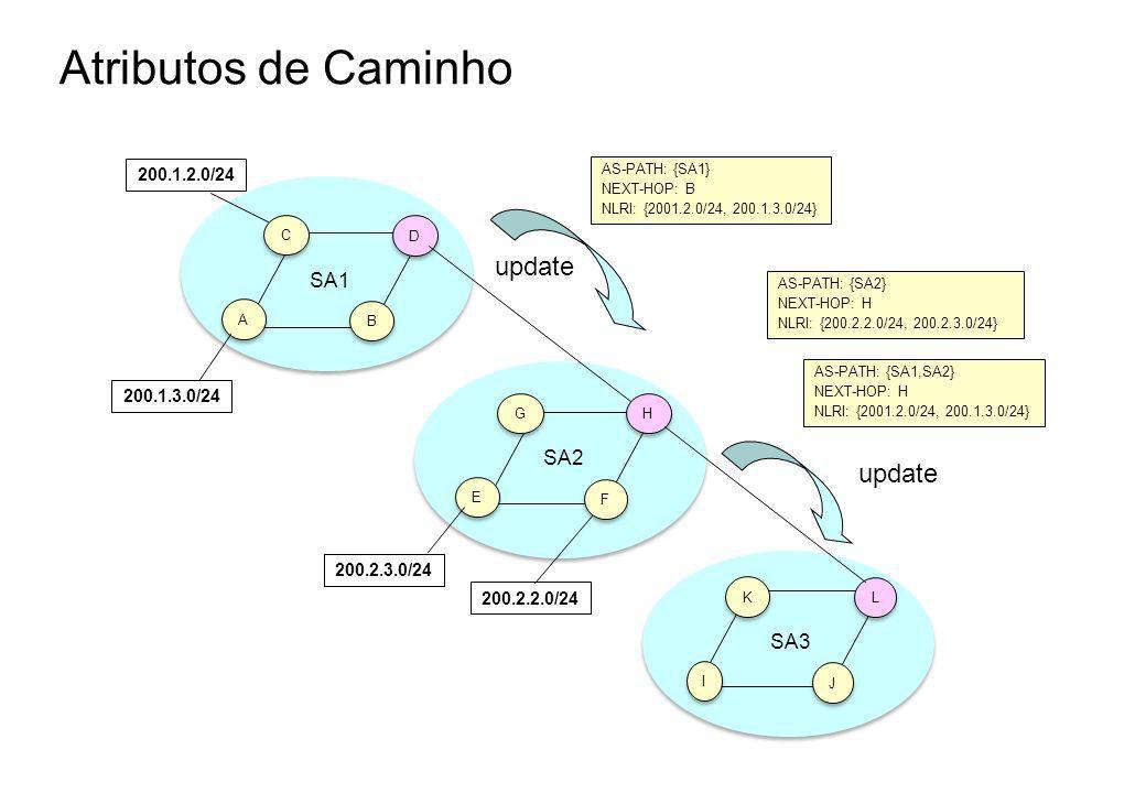 Atributos de Caminho update update SA1 SA2 SA3 200.1.2.0/24