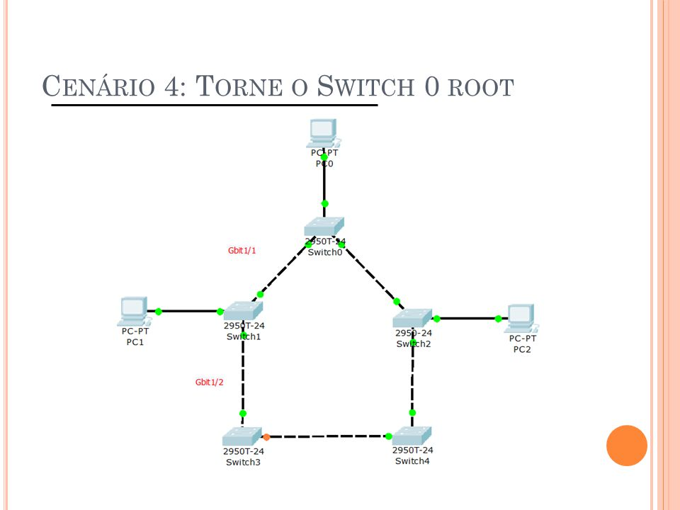 Cenário 4: Torne o Switch 0 root