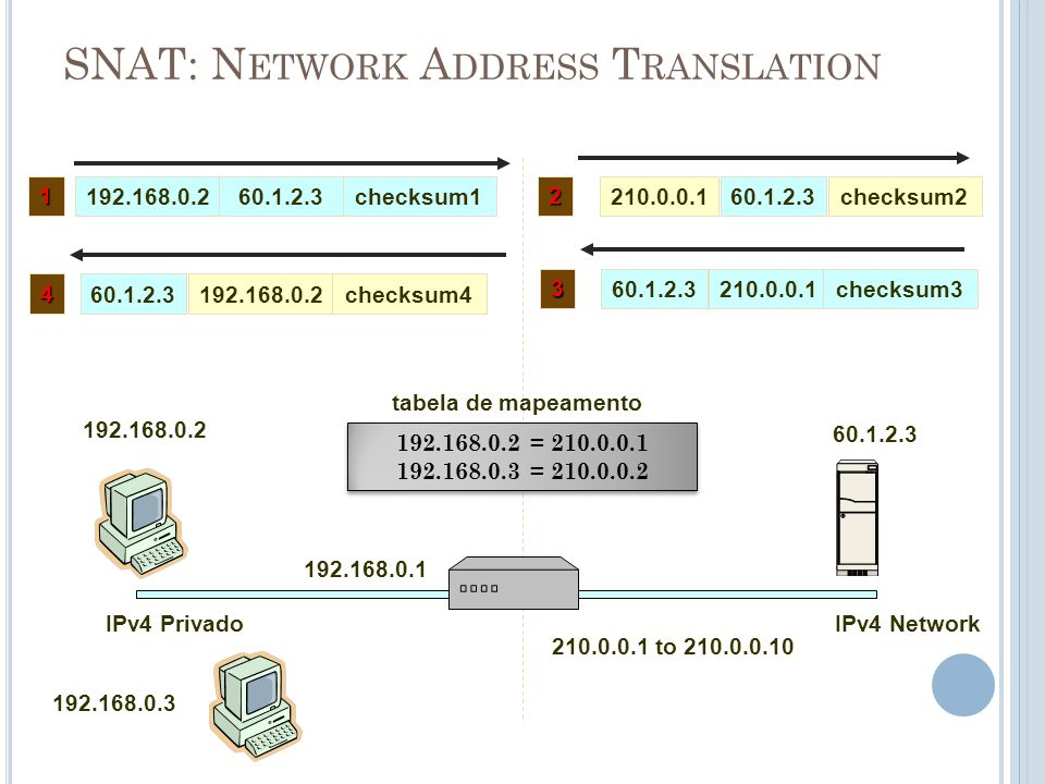 SNAT: Network Address Translation