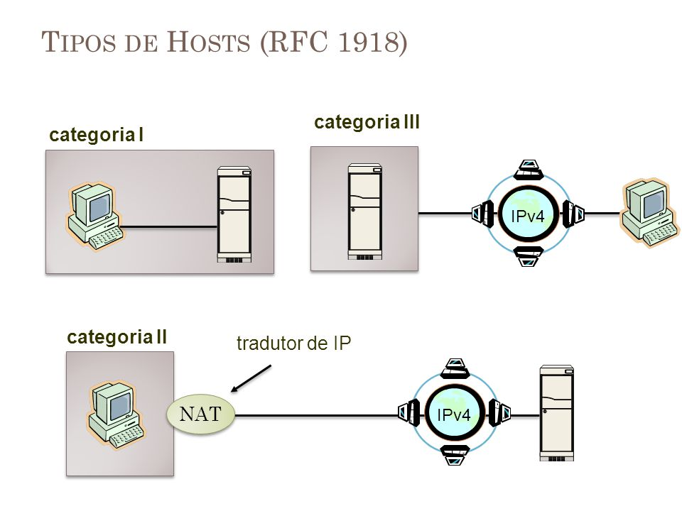 Tipos de Hosts (RFC 1918) categoria III categoria I categoria II