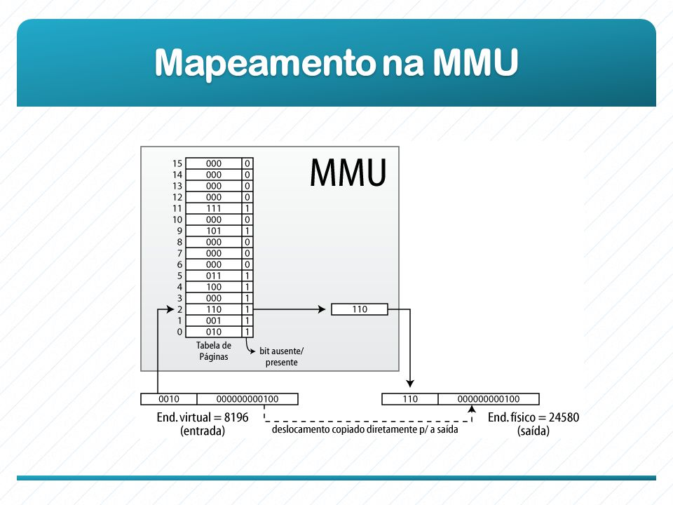 Mapeamento na MMU