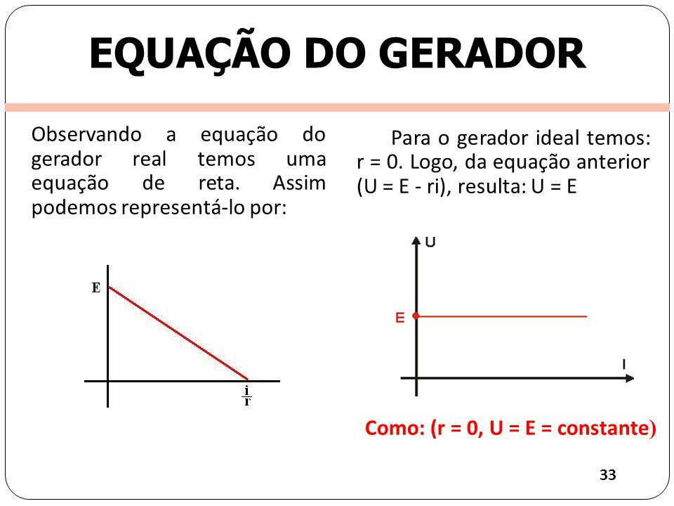 Observando a equação do gerador real temos uma equação de reta