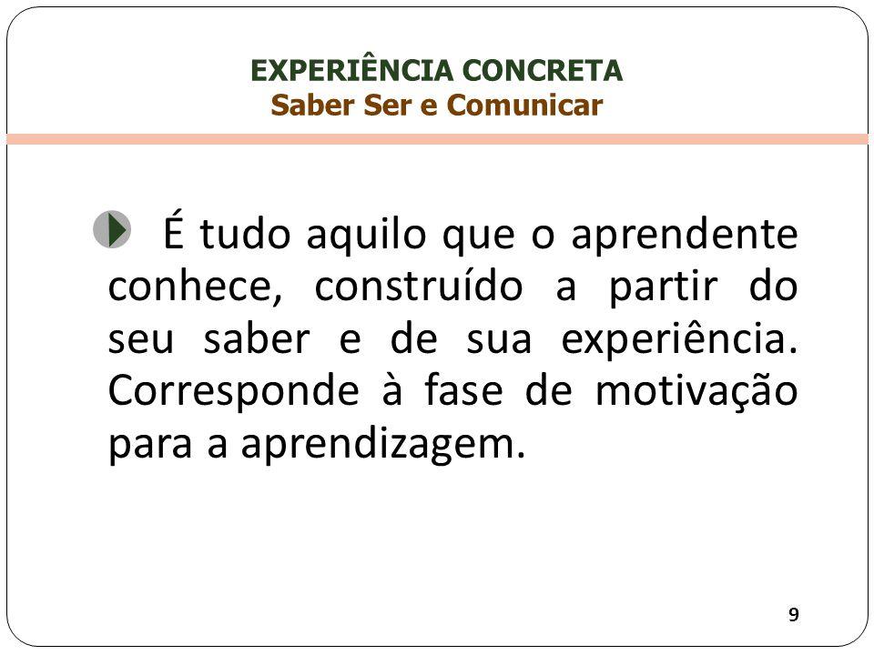 EXPERIÊNCIA CONCRETA Saber Ser e Comunicar