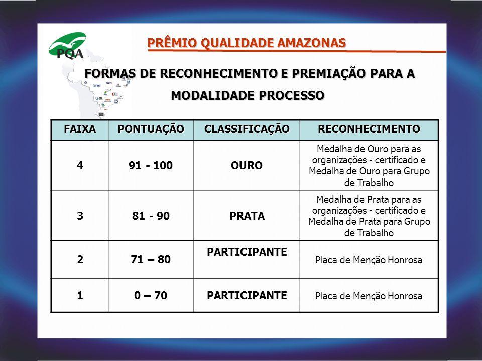 FORMAS DE RECONHECIMENTO E PREMIAÇÃO PARA A MODALIDADE PROCESSO