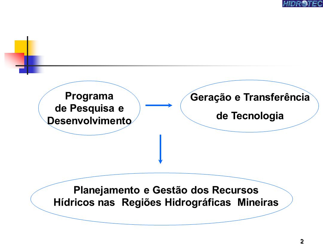 Geração e Transferência