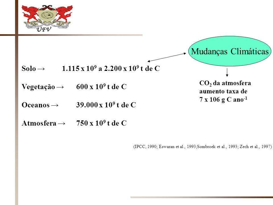 Mudanças Climáticas Solo → 1.115 x 109 a 2.200 x 109 t de C