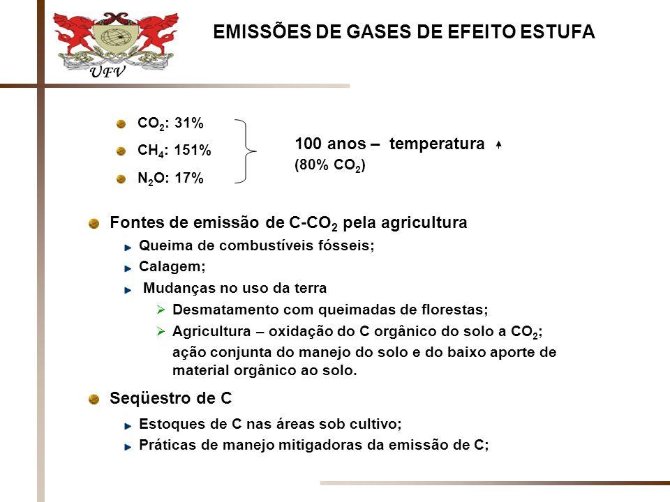 EMISSÕES DE GASES DE EFEITO ESTUFA