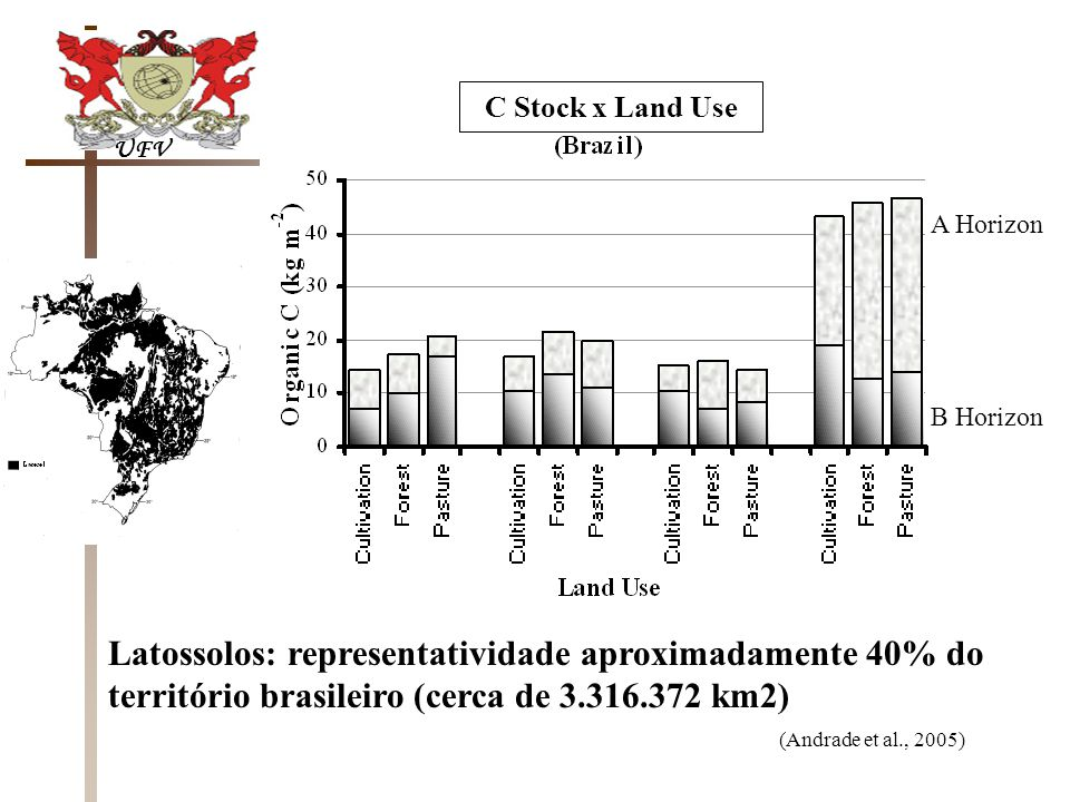 UFV C Stock x Land Use. A Horizon. B Horizon. Latossolos: representatividade aproximadamente 40% do território brasileiro (cerca de 3.316.372 km2)