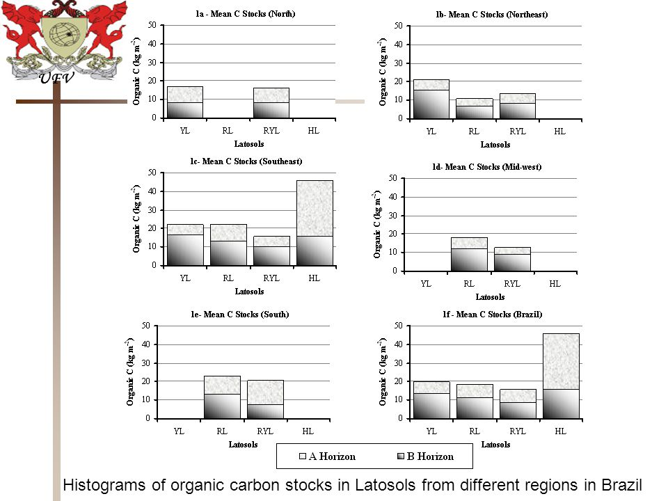 UFV Histograms of organic carbon stocks in Latosols from different regions in Brazil