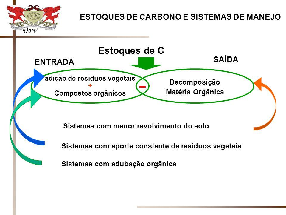 adição de resíduos vegetais