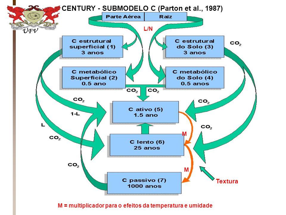 CENTURY - SUBMODELO C (Parton et al., 1987)