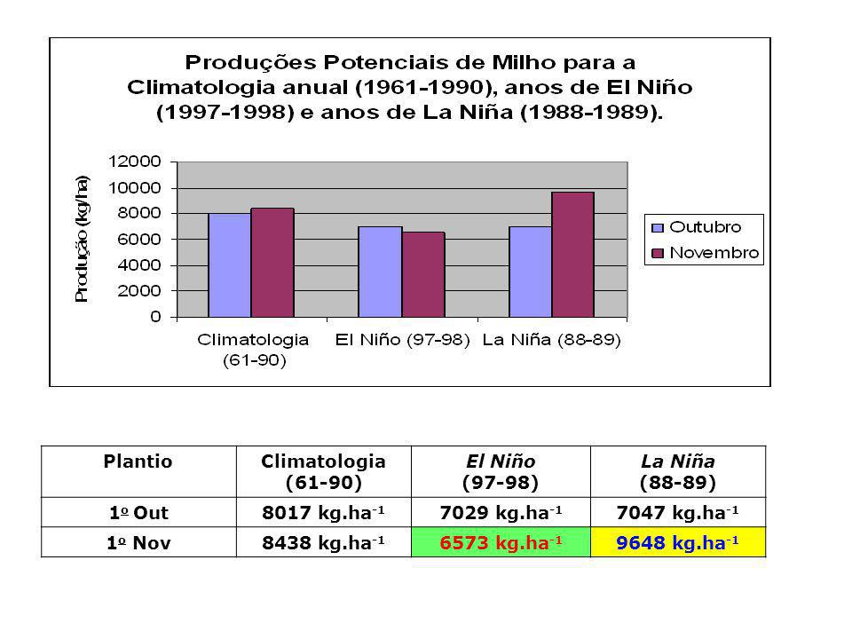 Plantio Climatologia. (61-90) El Niño. (97-98) La Niña. (88-89) 1o Out. 8017 kg.ha-1. 7029 kg.ha-1.