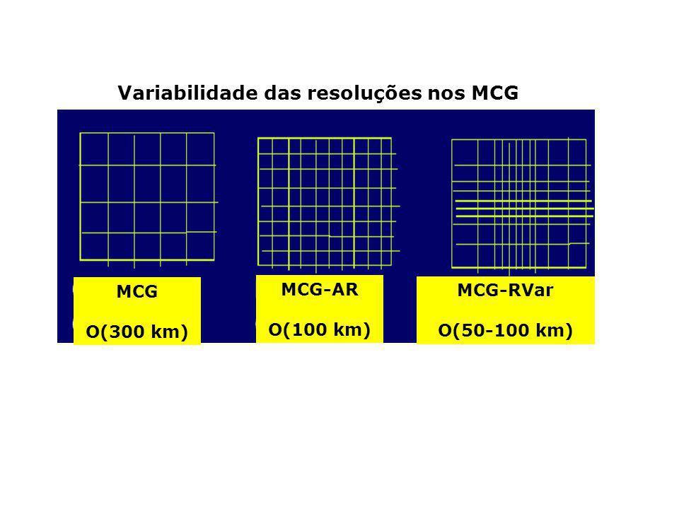 Variabilidade das resoluções nos MCG