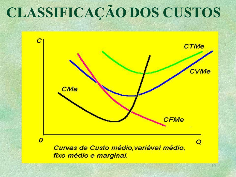 CLASSIFICAÇÃO DOS CUSTOS