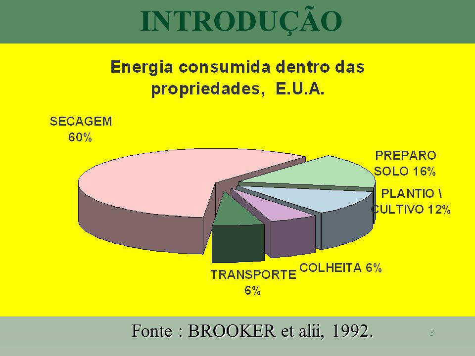 INTRODUÇÃO Fonte : BROOKER et alii, 1992. Custo de secagem