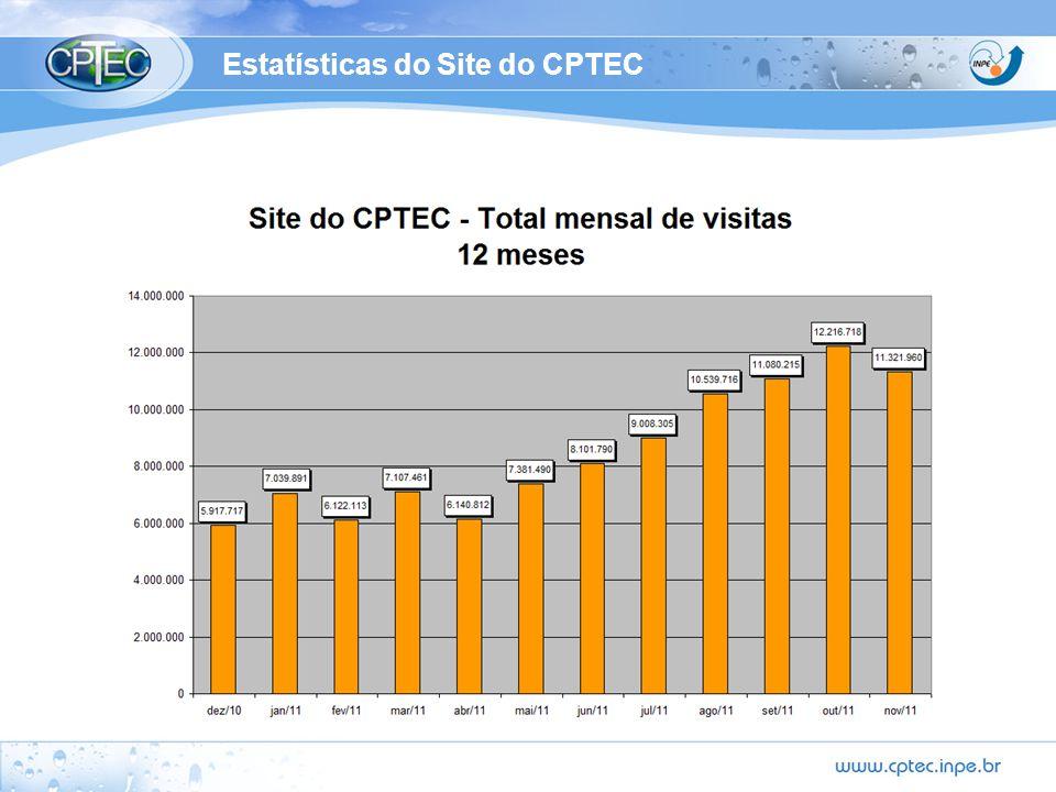 Estatísticas do Site do CPTEC