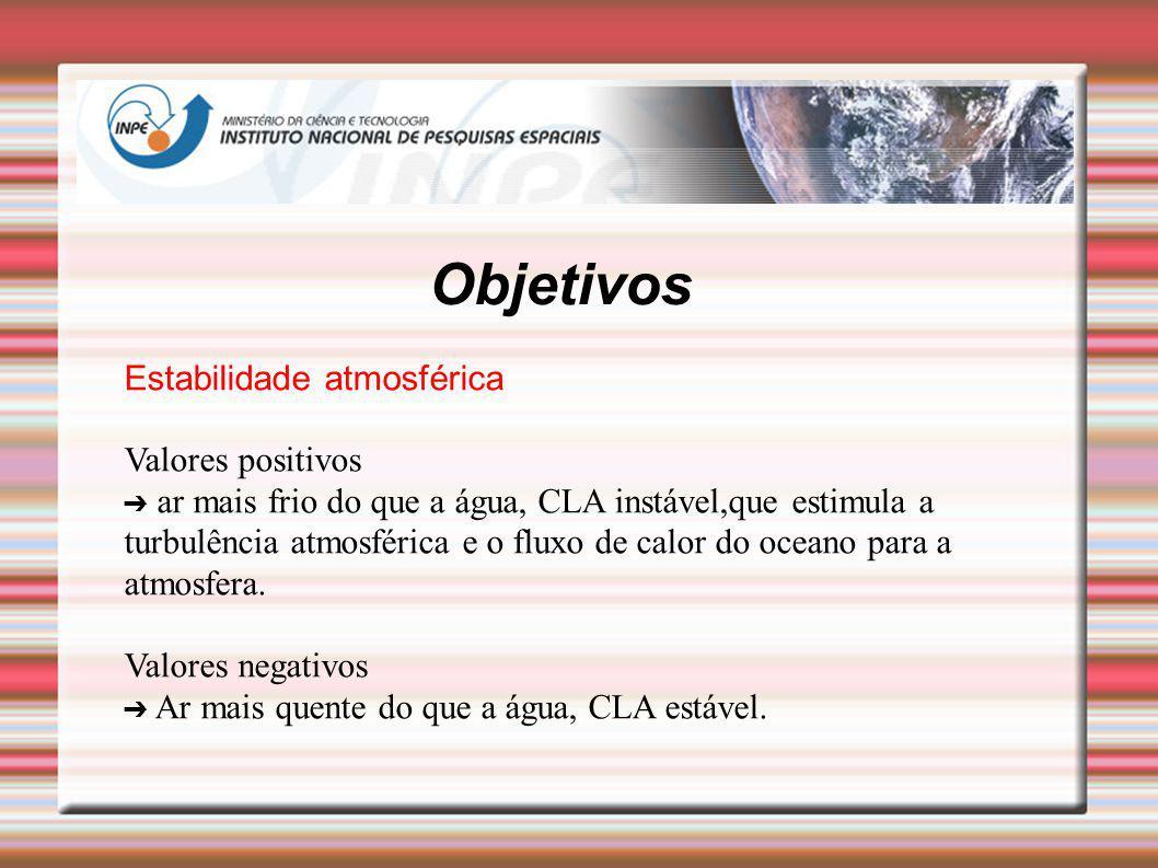 Objetivos Estabilidade atmosférica Valores positivos