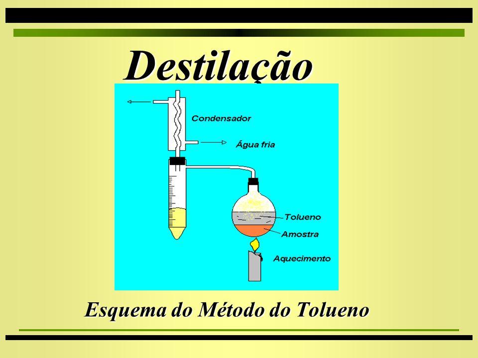 Esquema do Método do Tolueno
