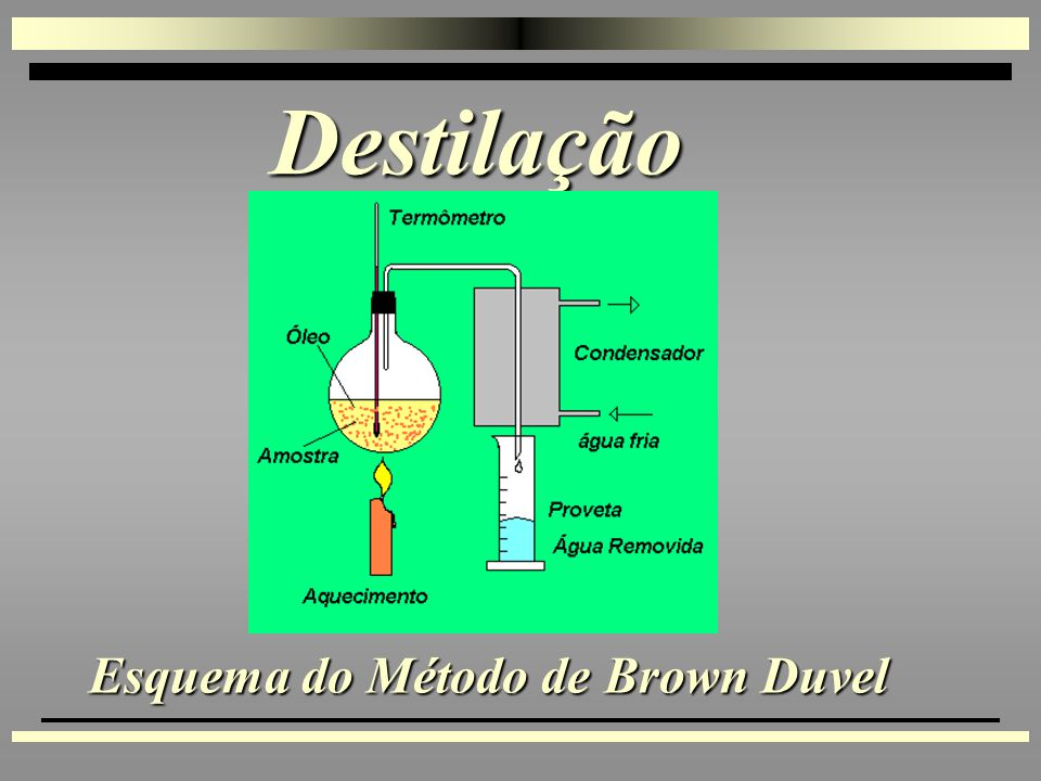 Esquema do Método de Brown Duvel