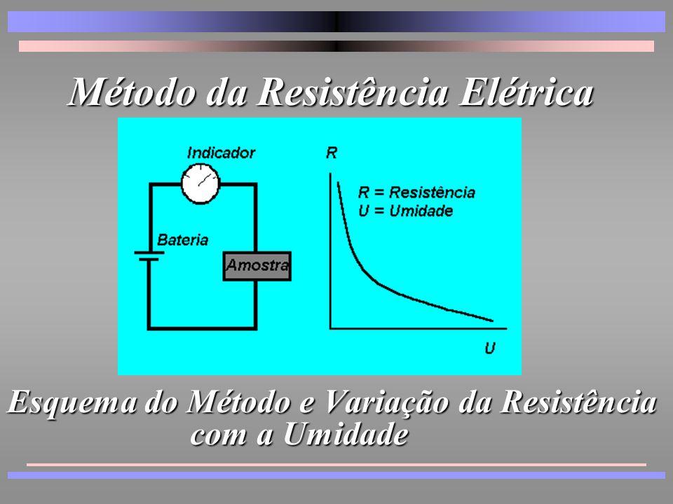 Esquema do Método e Variação da Resistência com a Umidade