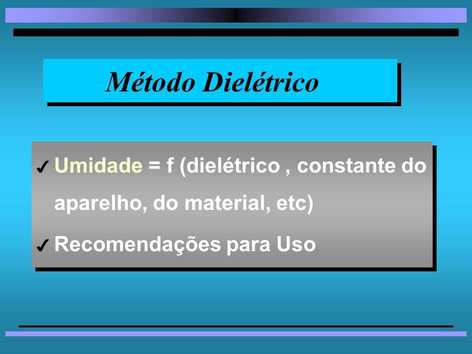 Método Dielétrico Umidade = f (dielétrico , constante do aparelho, do material, etc) Recomendações para Uso.