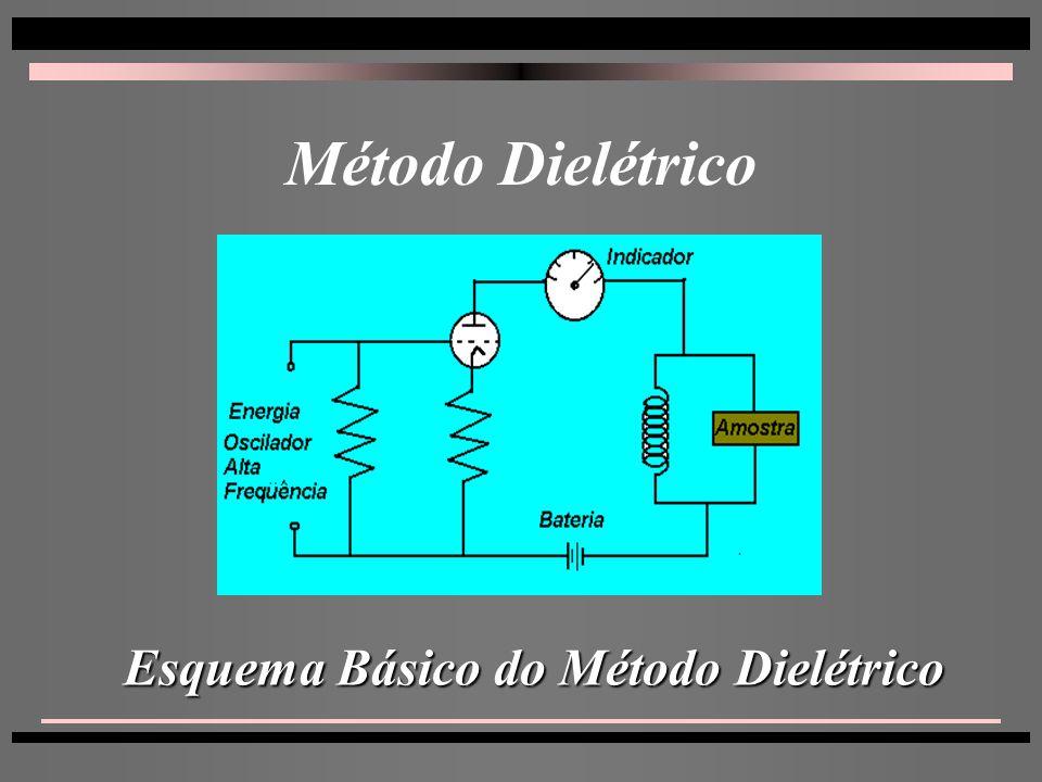 Método Dielétrico Esquema Básico do Método Dielétrico