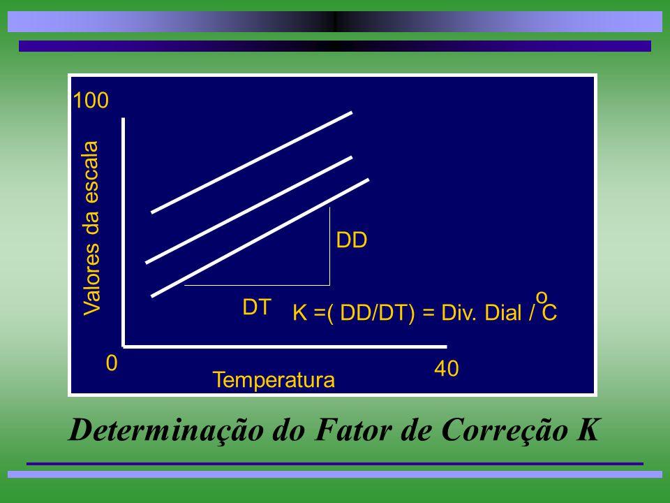 Determinação do Fator de Correção K