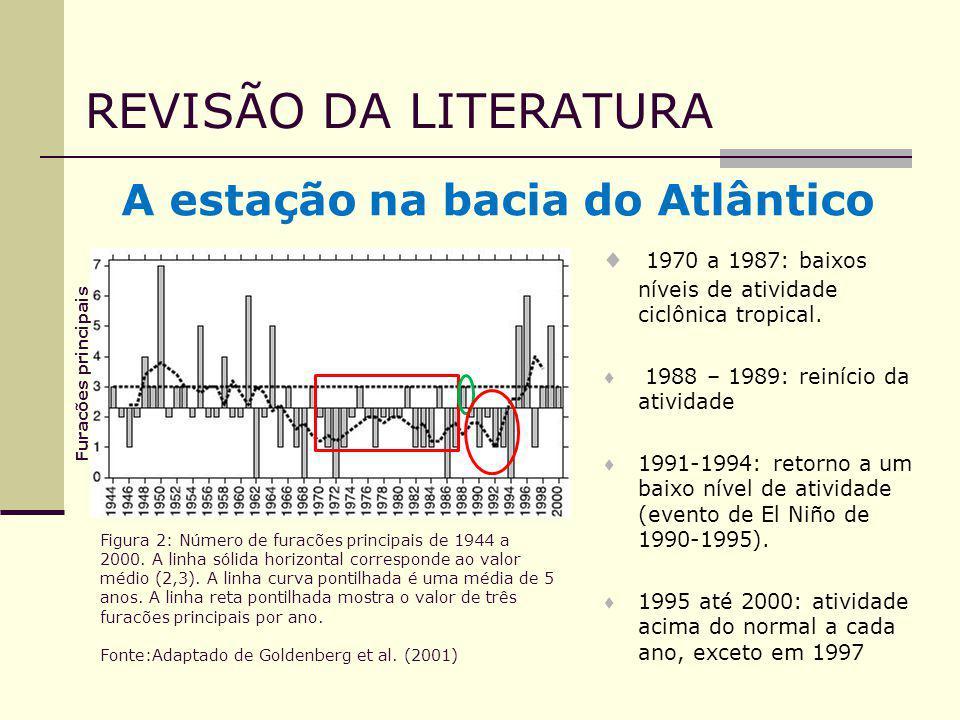 A estação na bacia do Atlântico