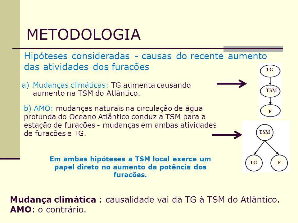 METODOLOGIA Hipóteses consideradas - causas do recente aumento das atividades dos furacões. TG.