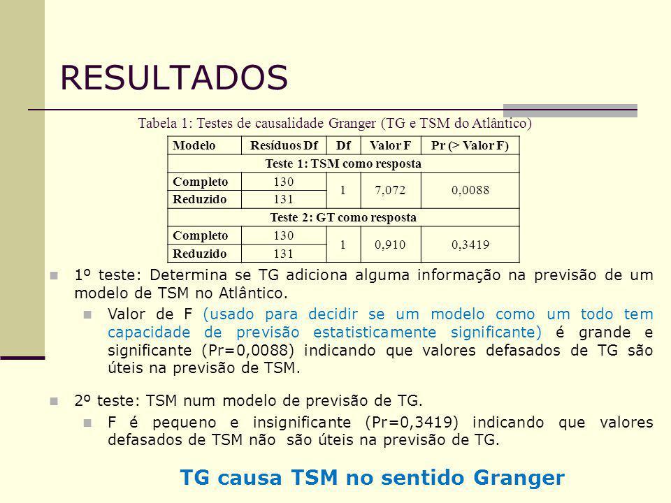Teste 1: TSM como resposta Teste 2: GT como resposta