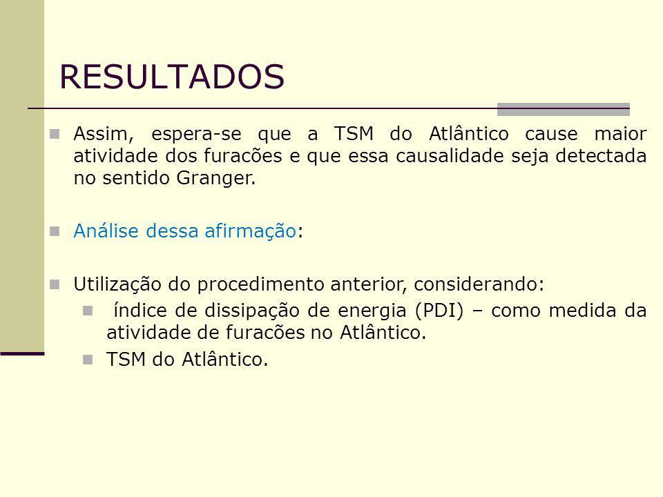 RESULTADOS Assim, espera-se que a TSM do Atlântico cause maior atividade dos furacões e que essa causalidade seja detectada no sentido Granger.