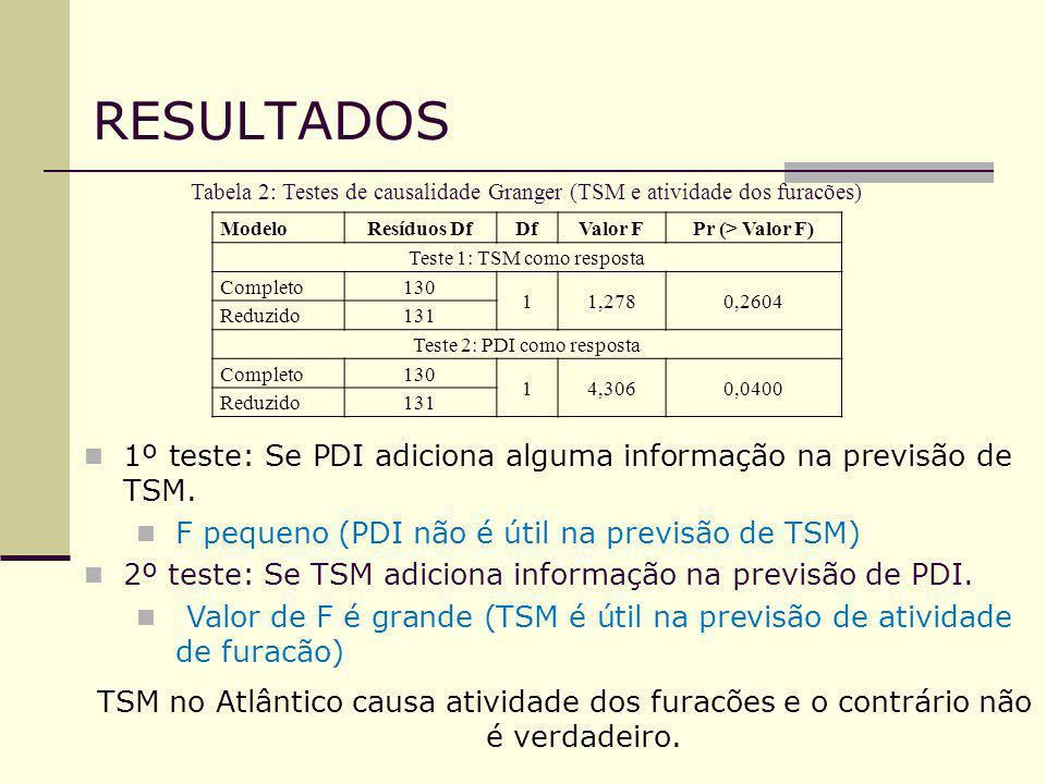RESULTADOS Tabela 2: Testes de causalidade Granger (TSM e atividade dos furacões) Modelo. Resíduos Df.