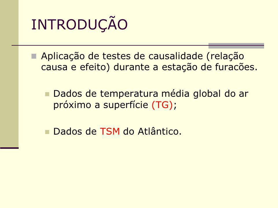 INTRODUÇÃO Aplicação de testes de causalidade (relação causa e efeito) durante a estação de furacões.