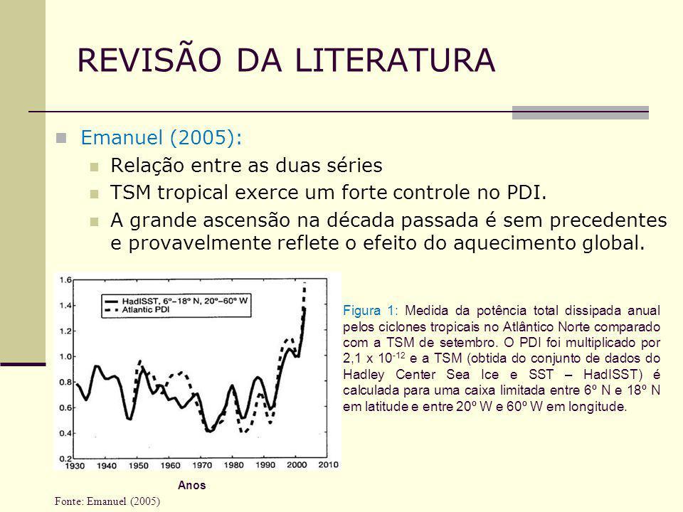 REVISÃO DA LITERATURA Emanuel (2005): Relação entre as duas séries