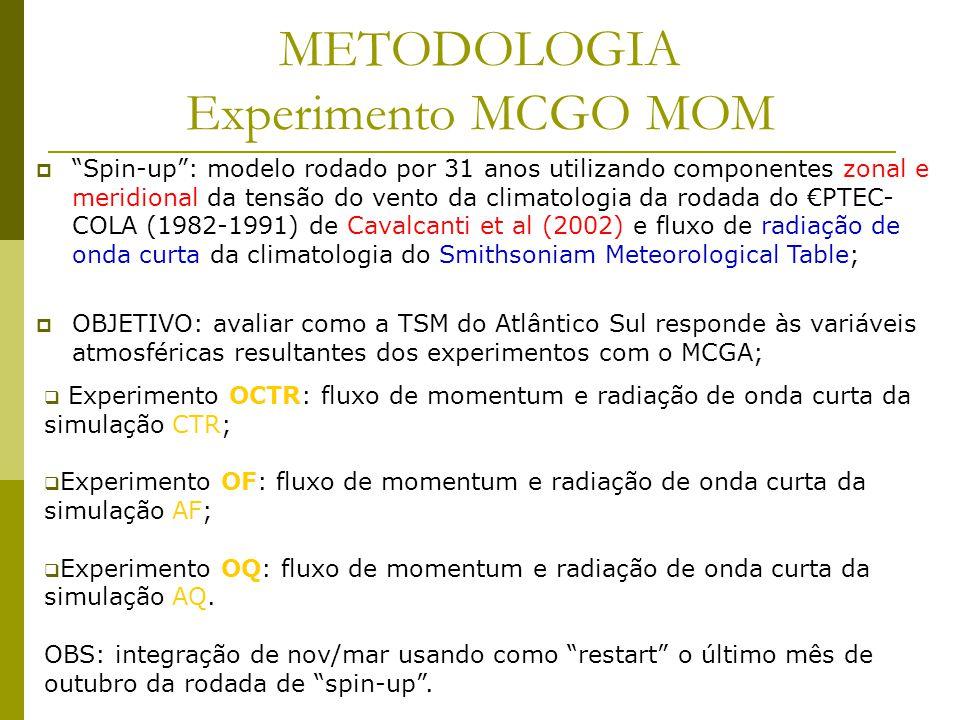 METODOLOGIA Experimento MCGO MOM