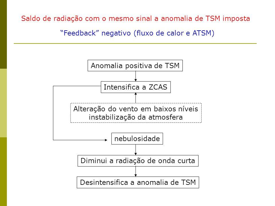 Saldo de radiação com o mesmo sinal a anomalia de TSM imposta