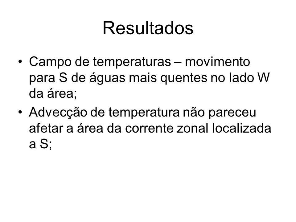 Resultados Campo de temperaturas – movimento para S de águas mais quentes no lado W da área;