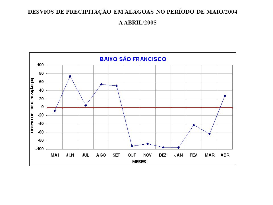 DESVIOS DE PRECIPITAÇÃO EM ALAGOAS NO PERÍODO DE MAIO/2004