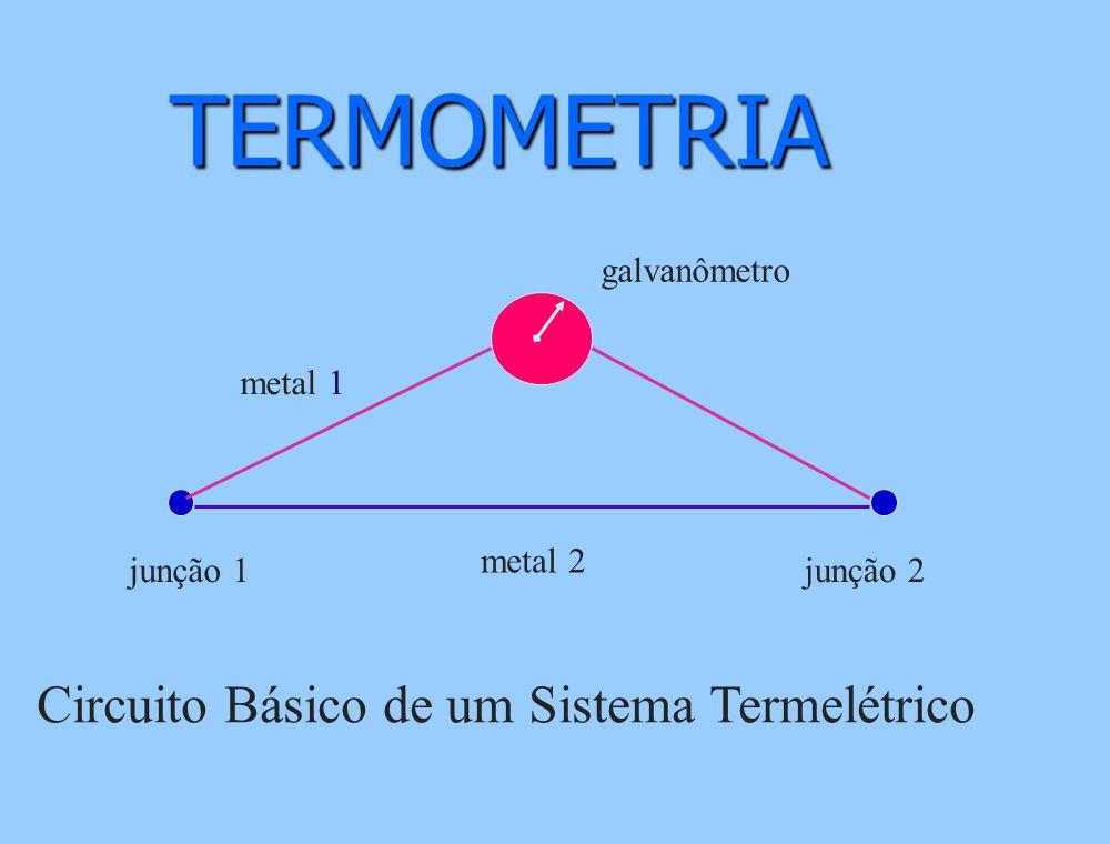 TERMOMETRIA Circuito Básico de um Sistema Termelétrico galvanômetro