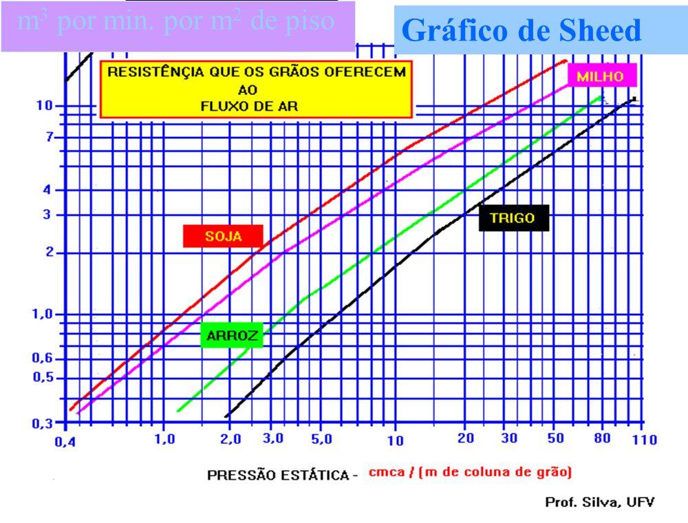 m3 por min. por m2 de piso Gráfico de Sheed