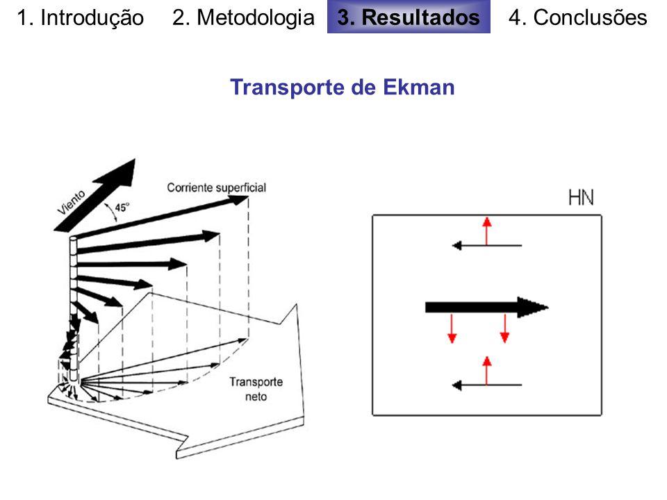 1. Introdução 2. Metodologia 3. Resultados 4. Conclusões Transporte de Ekman