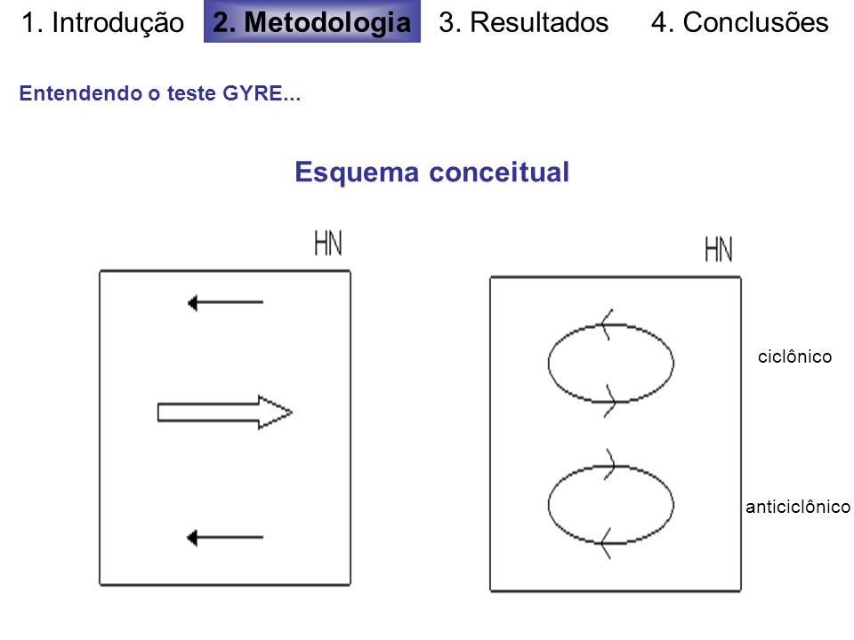 1. Introdução 2. Metodologia 3. Resultados 4. Conclusões