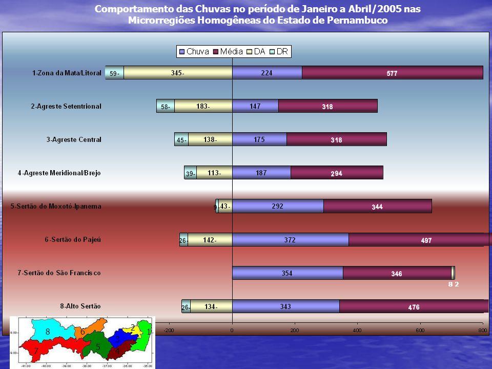 Comportamento das Chuvas no período de Janeiro a Abril/2005 nas Microrregiões Homogêneas do Estado de Pernambuco