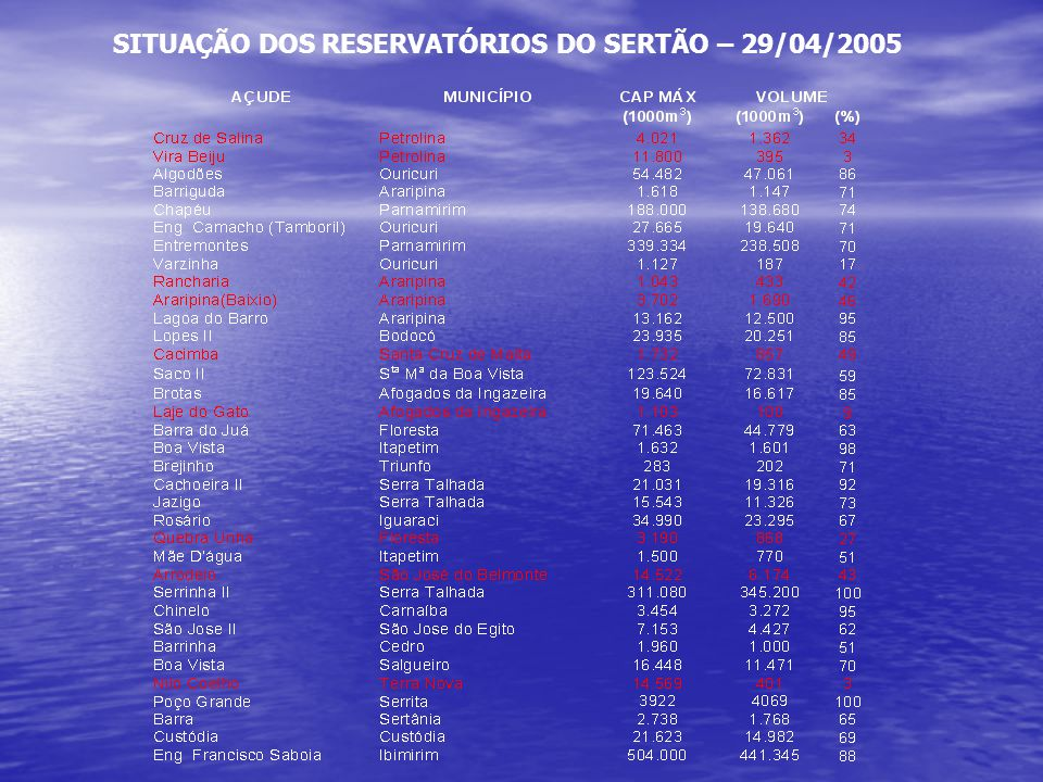 SITUAÇÃO DOS RESERVATÓRIOS DO SERTÃO – 29/04/2005