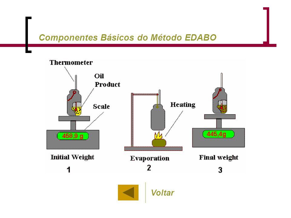Componentes Básicos do Método EDABO