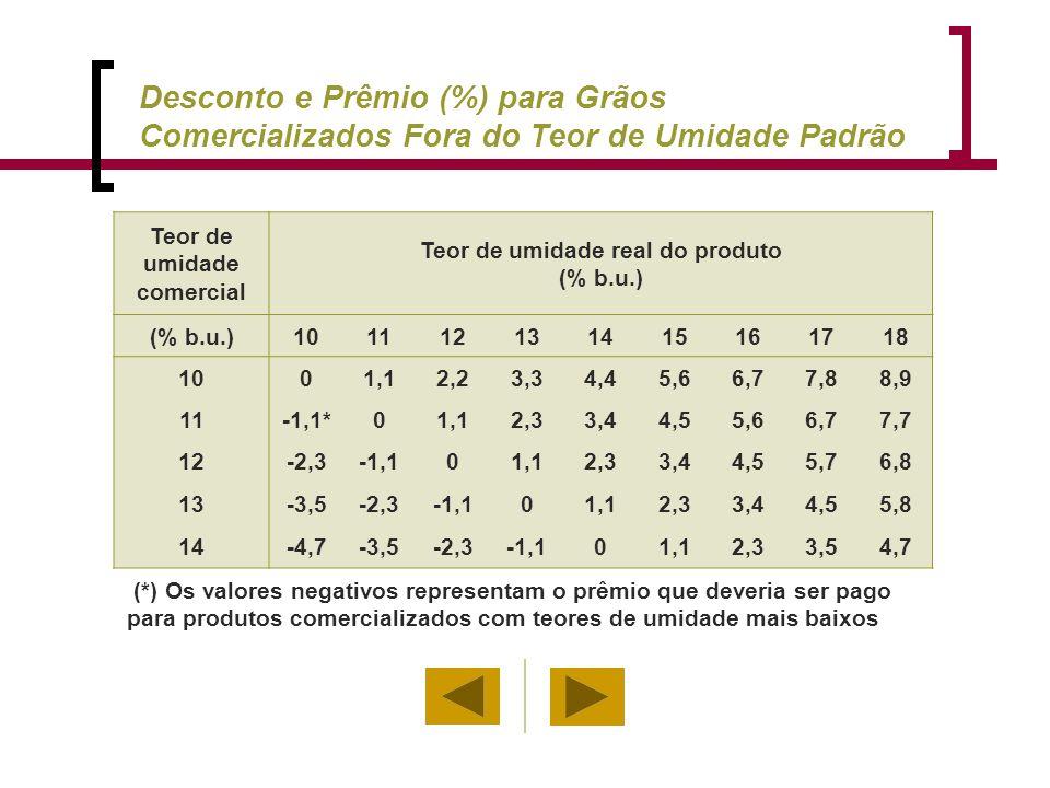 Teor de umidade comercial Teor de umidade real do produto