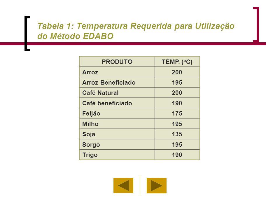 Tabela 1: Temperatura Requerida para Utilização do Método EDABO